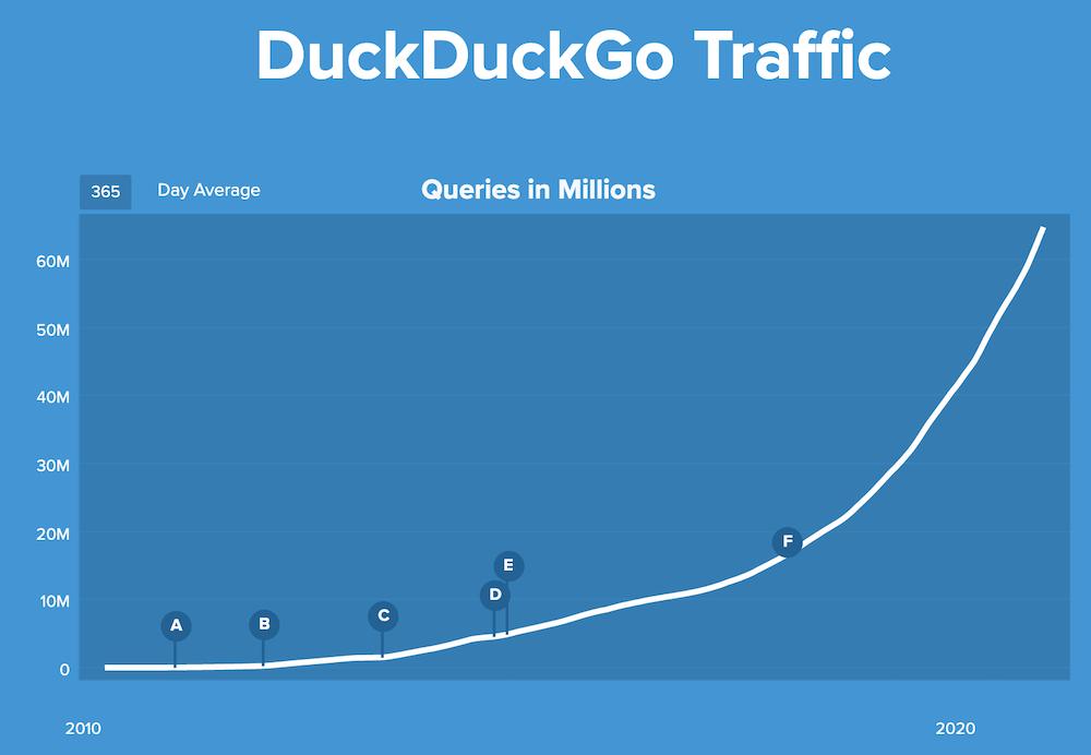 DuckDuckGo Traffic Growth Year Over Year