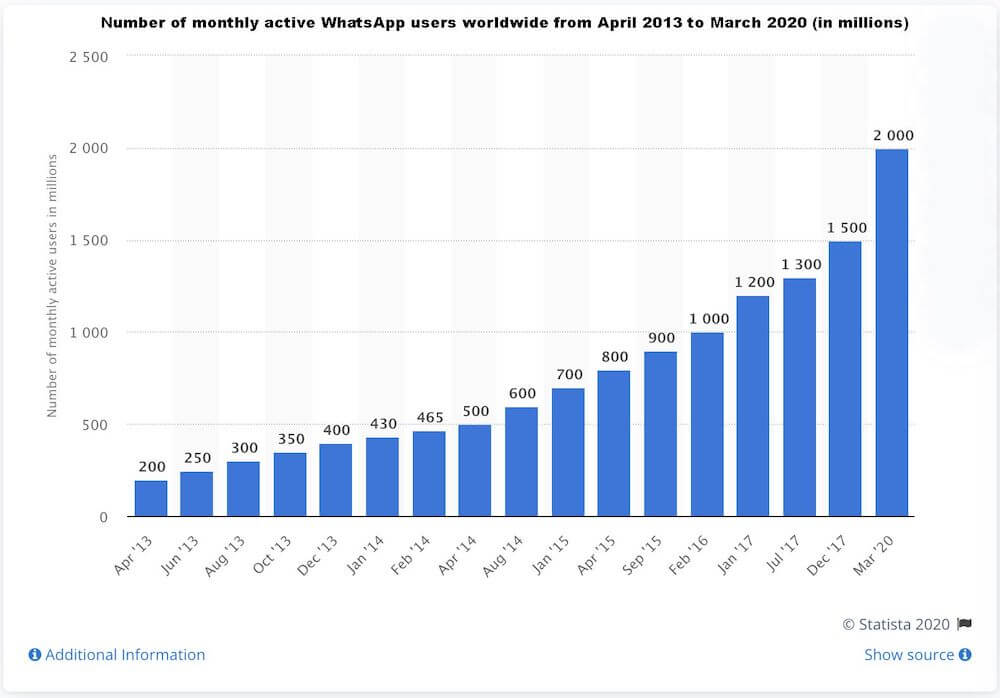 WhatsApp Users   Chart Year Over Year