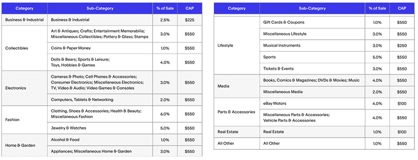 eBay's partner network | how does DuckDuckGo make money?