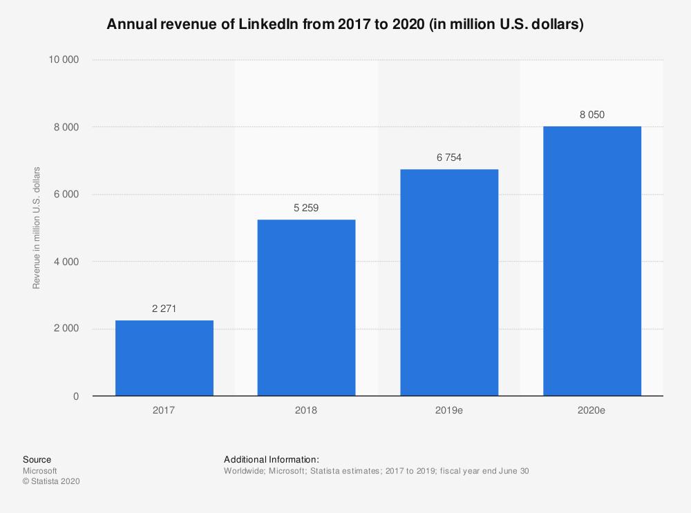 how much money does LinkedIn make? | how does LinkedIn make money?