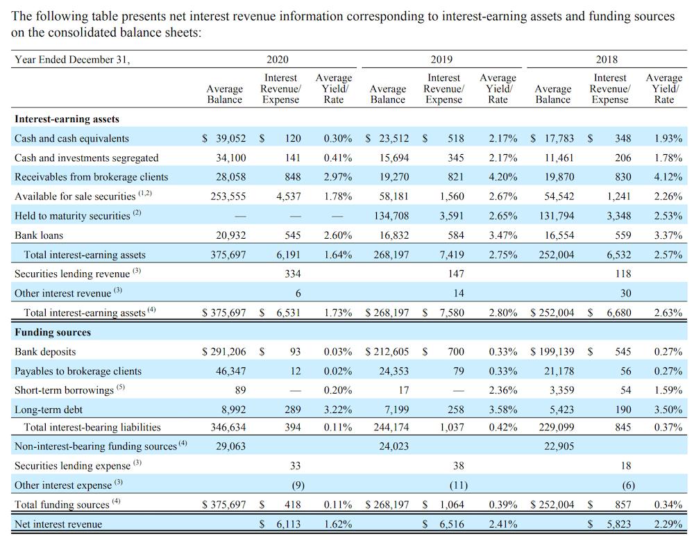 How Does Charles Schwab Make Money?   Charles Schwab Business And Revenue Model