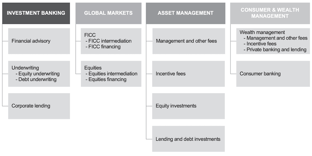 How Does Goldman Sachs Make Money | Goldman Sachs Business Model