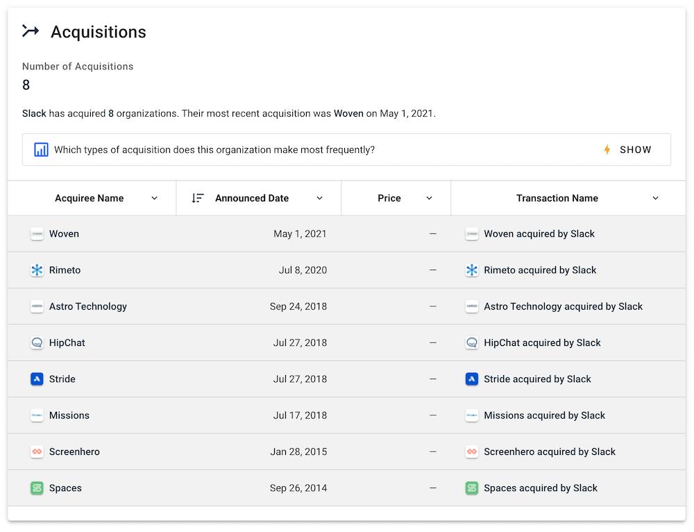 Crunchbase   Slack Acquisitions