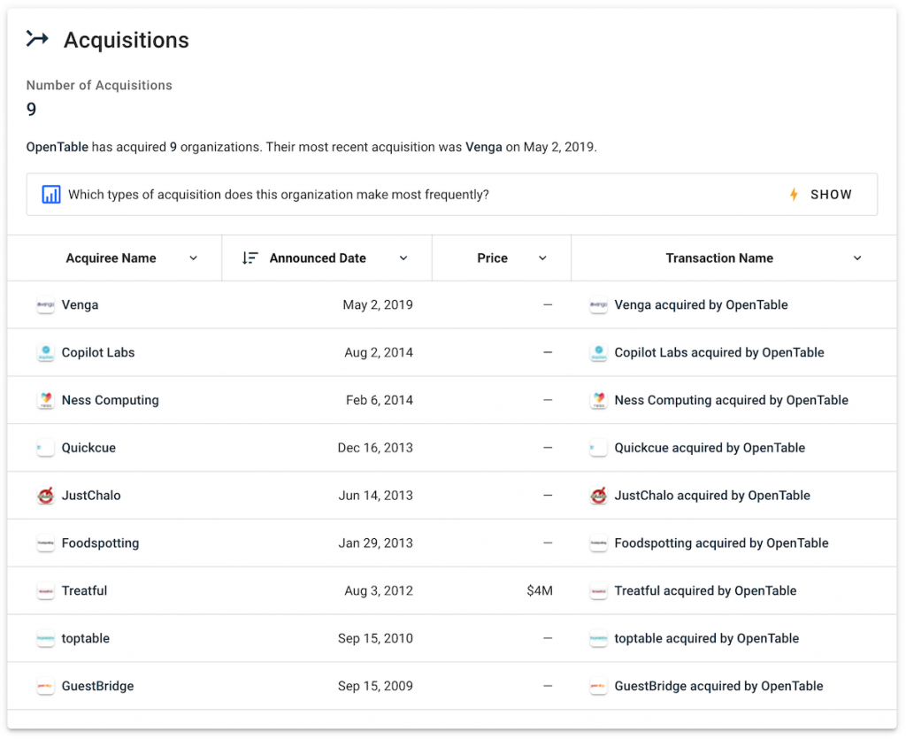 OpenTable's Acquisitions