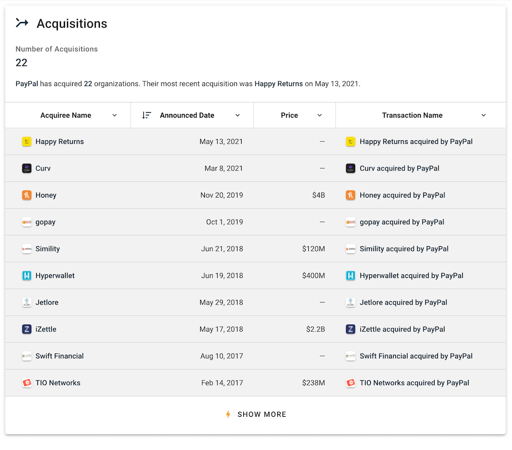 PayPal Acquisitions