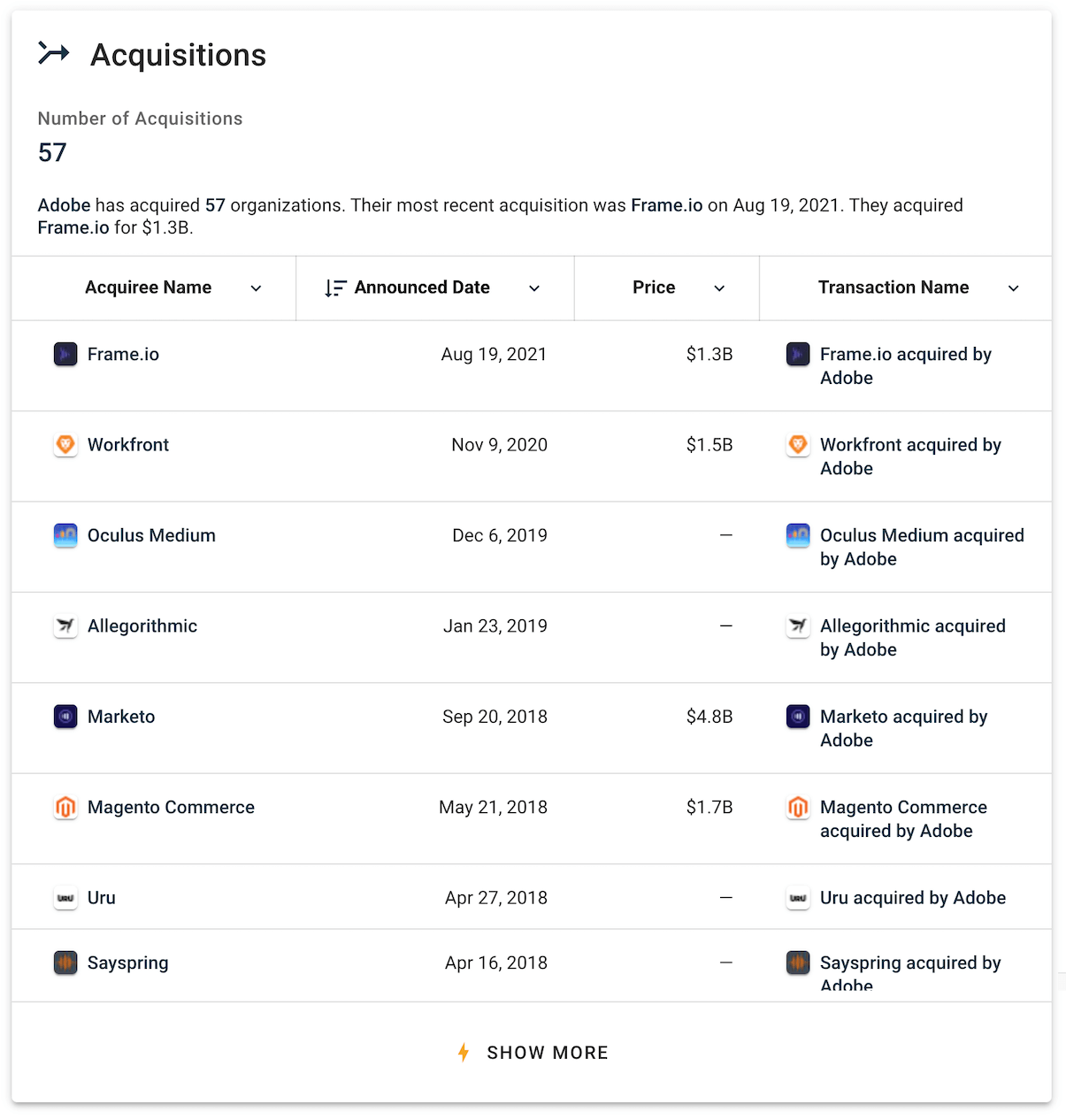 Adobe Acquisitions