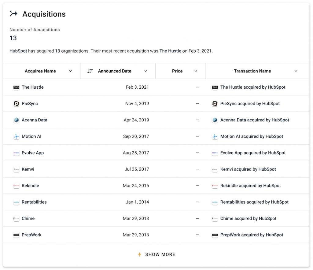 HubSpot Acquisitions