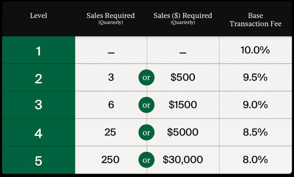 StockX Seller Fees   StockX Business Model   How Does StockX Make Money?