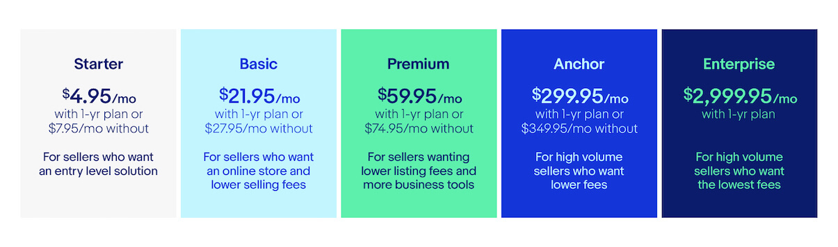 eBay Store Subscription Cost | eBay Business Model | How Does eBay Make Money?